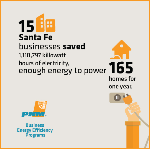 15 Santa Fe businesses saved 1,110,797 KW hours of electricity