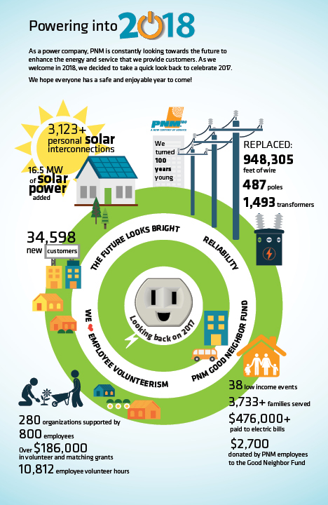 Powering into 2018 Infographic
